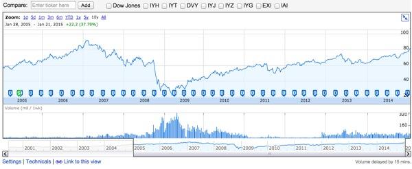 IYR 株価チャート