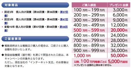 SMBC日興証券 個人向け国債キャンペーン
