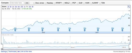 KRFT クラフトフーズ 株価チャート