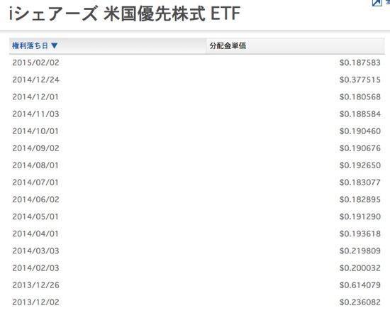 PFF 過去の分配金の傾向