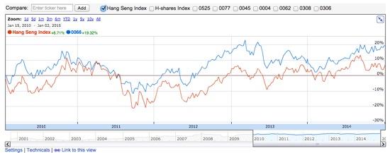 香港鉄路 株価推移