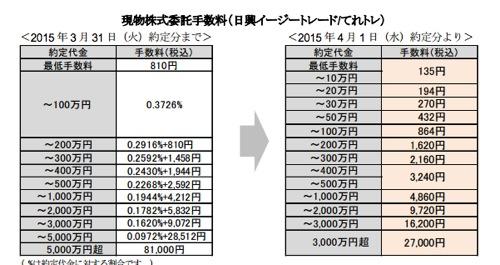 日興証券 株式取引手数料 値下げ