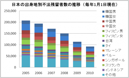 Illegal_foreign_residents_in_Japan.png
