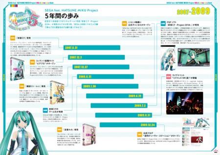 SEGA feat HATSUNE MIKU Project 5th Anniversary Book (3)