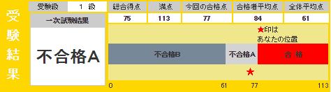201501 eiken result