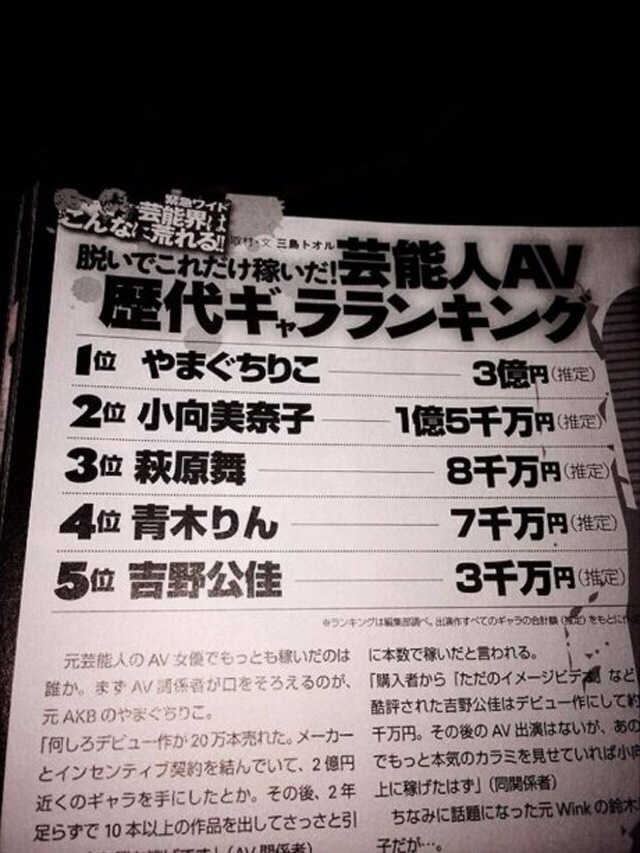 AV女優のギャラランキング、1位:やまぐちりこで3億円、2位:小向美奈子で1億5千万円