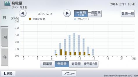 20141216hemsgraph.png