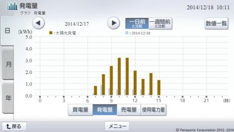 20141217hemsgraph.png
