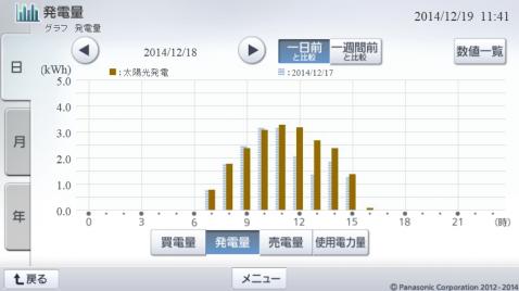 20141218hemsgraph.png