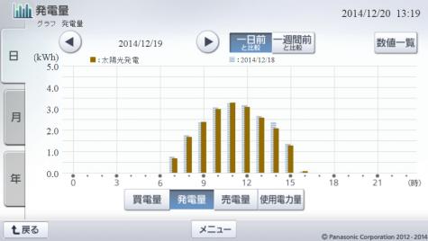 20141219hemsgraph.png
