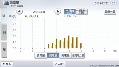 20141221hemsgraph.png