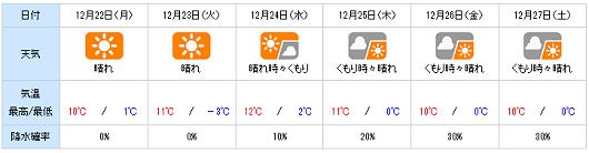20141221yohou.png