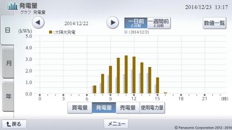 20141222hemsgraph.png