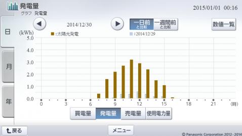 20141230hemsgraph.png