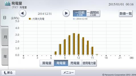 20141231hemsgraph.png