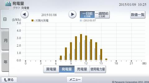 20150108hemsgraph.png