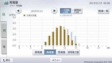 20150114hemsgraph.png