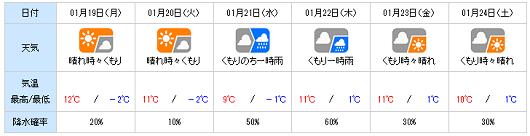 20150118yohou.png