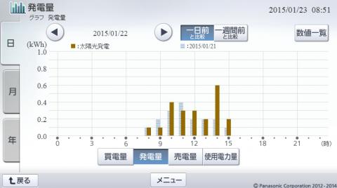 20150122hemsgraph.png