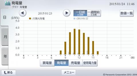 20150123hemsgraph.png