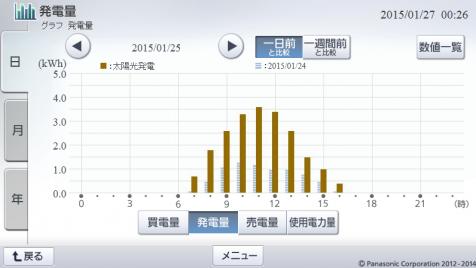 20150125hemsgraph.png