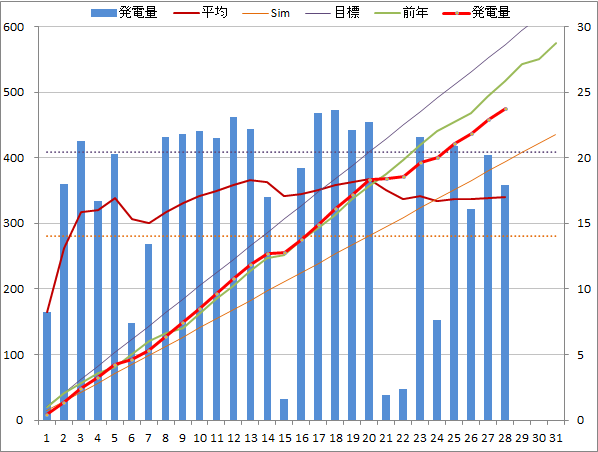 20150128graph.png