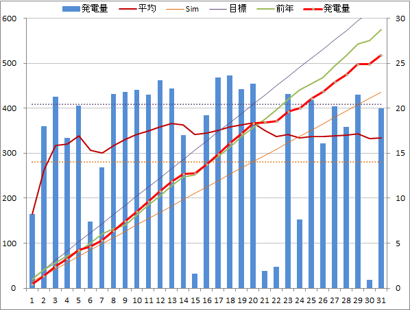 20150131graph.png