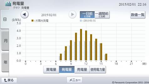 20150201hemsgraph.png