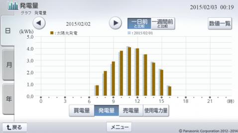 20150202hemsgraph.png
