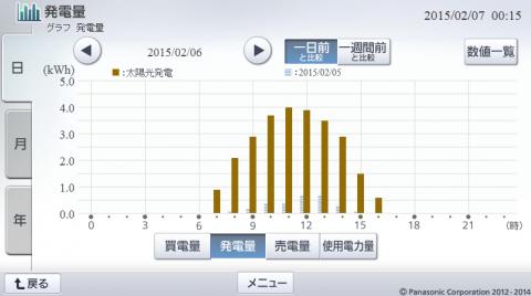20150206hemsgraph.png