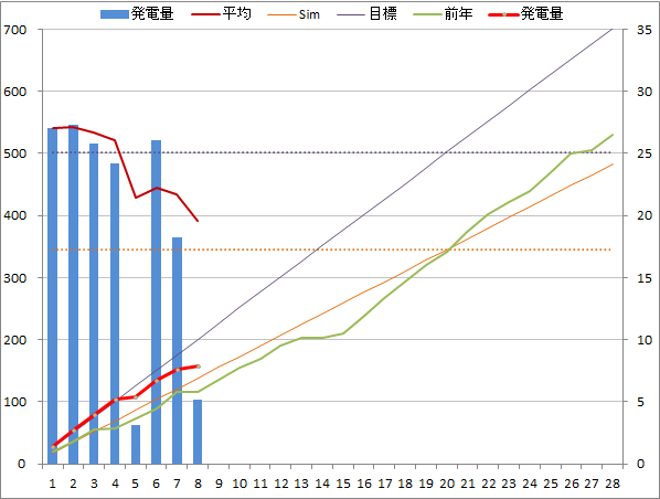 20150208graph.png