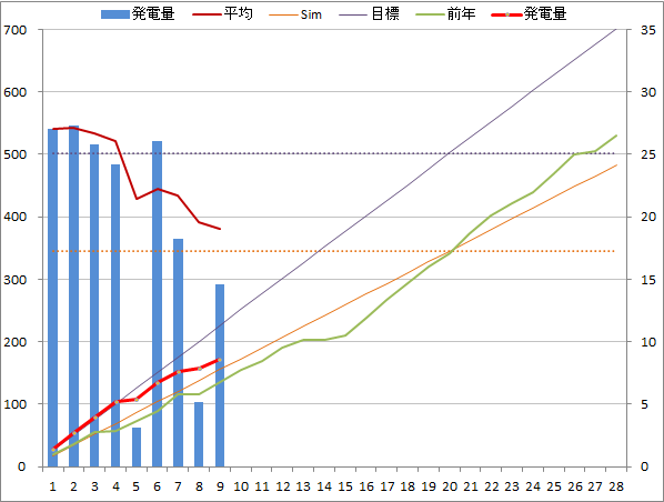 20150209graph.png