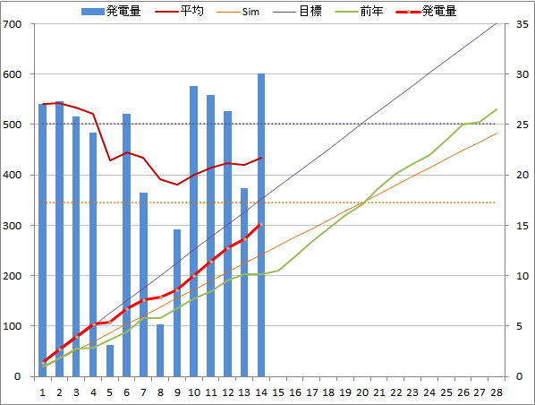20150214graph.png
