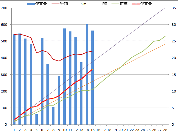 20150215graph.png