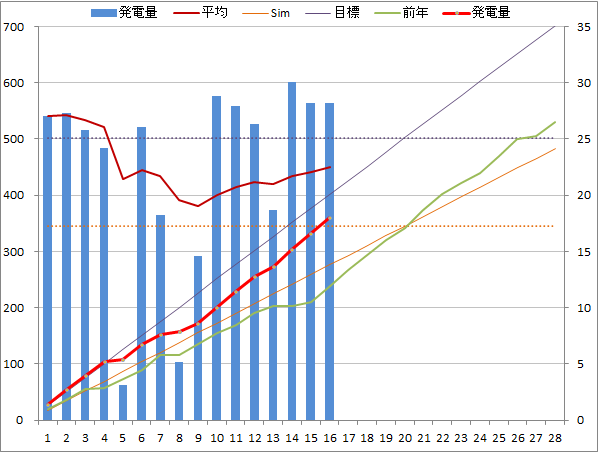 20150216graph.png