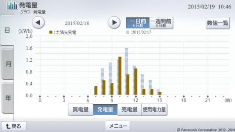 20150218hemsgraph.png
