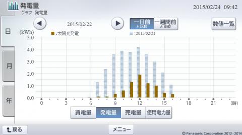 20150222hemsgraph.png
