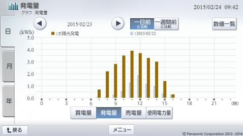 20150223hemsgraph.png