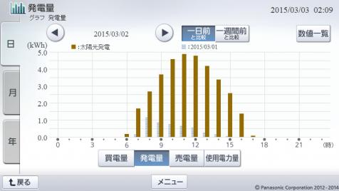 20150302hemsgraph.png