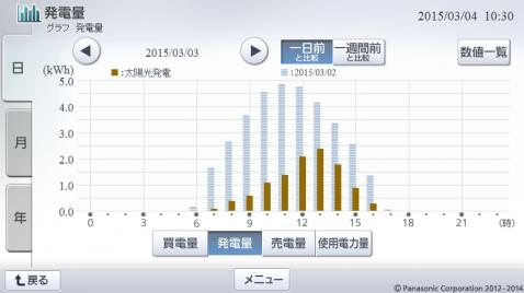20150303hemsgraph.png
