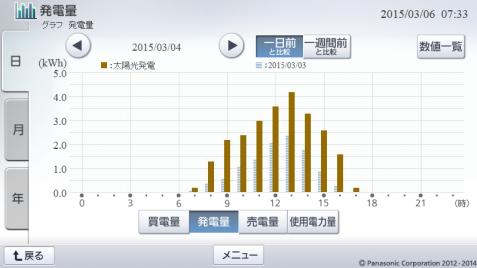 20150304hemsgraph.png