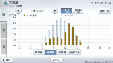 20150306hemsgraph.png