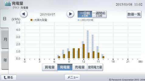20150307hemsgraph.png