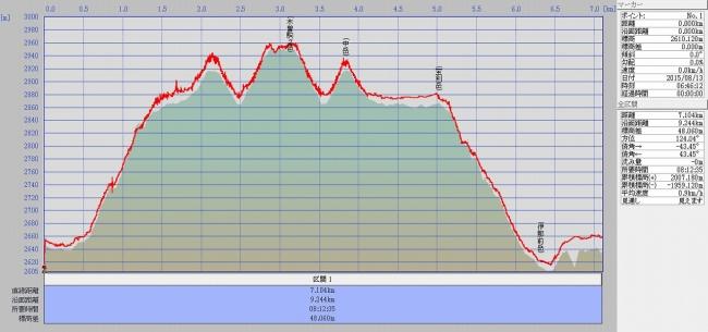 s-ta駒ケ岳グラフ