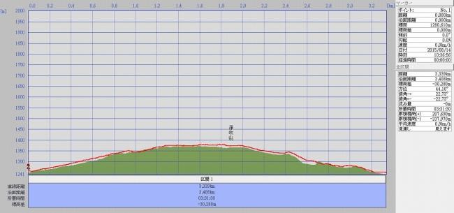 s-ta伊吹山グラフ