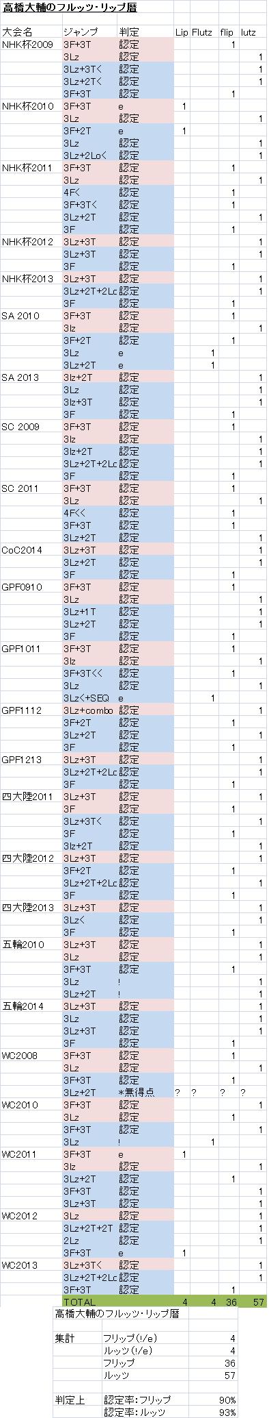 daisuke-takahashi-edge-calls-stats.png