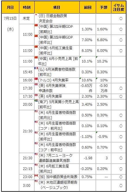 経済指標20150715