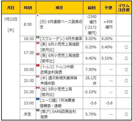 経済指標20150723