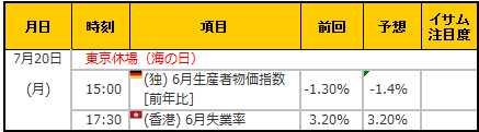 経済指標20150720