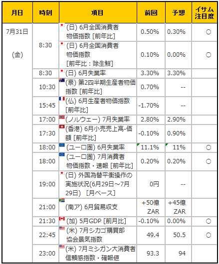 経済指標20150731